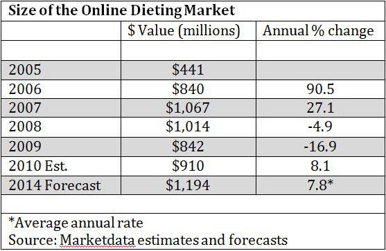 chart of size of weight-loss websites market