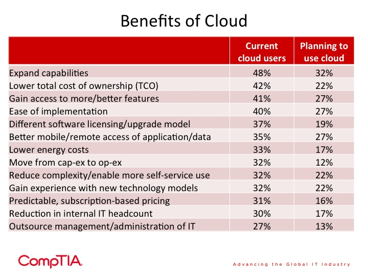CompTIA survey on cloud computing benefits for small businesses