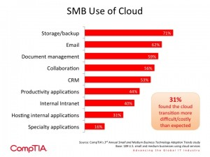 Small businesses use cloud computing for backup, email, document management and collaboration.