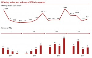 PricewaterhouseCoopers IPO Watch is a quarterly and annual survey of IPOs