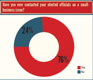 National Small Business Association report on Politics of Small Business