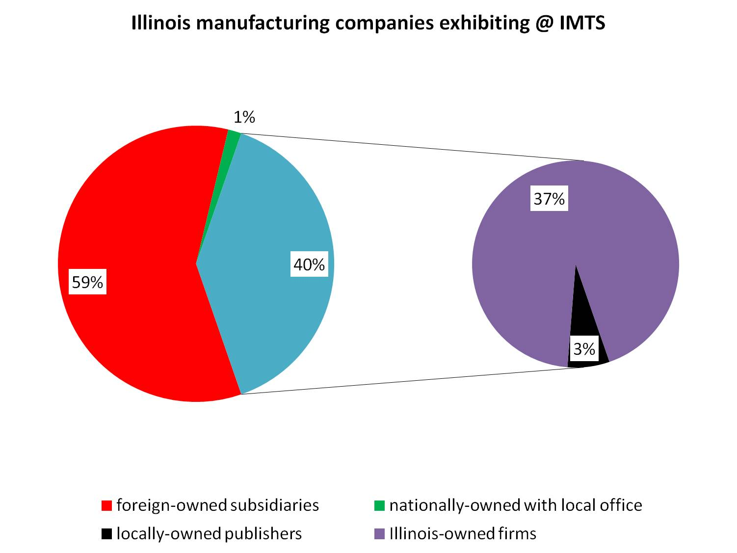 Illinois companies at the International Manufacturing Technology Show